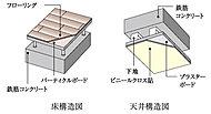 コンクリート面と室内の間に空気層を設けた二重床・二重天井を採用。また、二重床にすることにより、住居内との段差を少なくすることができます。