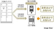 荷物の預かり時は宅配信号が送信され、入館時に荷物が届いていることを着荷表示でお知らせ。(リース方式)
