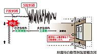 地震を感知すると、エレベーターを最寄階に自動停止。また停電の際でも、停電灯を点灯したまま最寄階で止まる自動制御システムです。