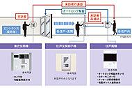 風除室からの呼び出しに応じて、住戸内のインターホンで来訪者を確認後、ドアロックを解錠するため、不審者の侵入をシャットアウトできます。