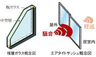 ※サッシュの遮音性能はJIS規格で定められた方法により実験室で測定した値であり、実際の状況・環境での値とは異なる場合があります。