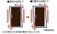 万一の地震時に、揺れによって玄関ドア枠が変形してもドアが開けられ、避難路を確保できるように、ドアとドア枠の間に隙間を設けた対震ドア枠を採用しています。