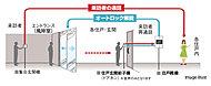 風除室からの呼び出しに応じて、住戸内のインターホンで来訪者をチェック・確認してからドアロックを解錠するため、不審者の侵入を事前にシャットアウトできます。