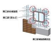 窓など開口部の四隅は、地震等の際に力が集中しやすく、ひび割れが発生しやすい部分です。そこで、四隅に補強筋を斜めに施工。ひび割れ対策を強化しています。(一部除く)