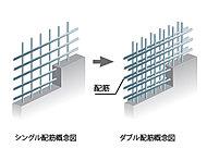耐震壁や床スラブなど主要構造部には、鉄筋を二重に組み込んだダブル配筋を採用。シングル配筋に比べ、高い構造強度を実現しています。(一部除く)