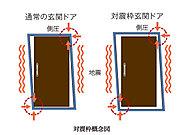 万一の地震時に、揺れによって玄関ドア枠が変形してもドアが開けられ、避難路を確保できるように、ドアとドア枠の間に隙間を設けた対震ドア枠を採用しています。※JISに規格された変形量の範囲で対応しています。