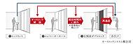 (1)エントランス、(2)1階エレベーターホール(※)、(3)住戸玄関前それぞれでロック解除するトリプルセキュリティシステムを採用し、防犯性を高めています。※来客時、制限時間内はエレベーター解錠