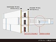 2つの壁(ダブルウォール)に守られる、穏やかな室内環境を追究。このダブルウォール構造により、外部から隔絶された快適な室内環境を創出します。