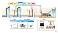 住戸内のカラーモニターで確認してからオートドアを解錠することができるオートロックシステムを採用。風除室にカメラ付集合インターホンを設置し、不審者や無用なセールスの出入りを制限できる安心のシステムです。