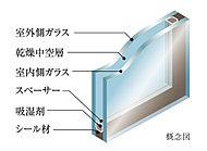 外部に面する開口部には、断熱性に優れ、結露の発生を抑止する複層ガラスを採用しています。( 一部除く)