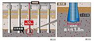 敷地の支持基盤は、地表面から約32mの砂礫層または細砂層となっています。この層に対し、安定した「拡底アースドリル工法」により支持杭を合計33本打ち込んでいます。