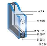 外部に面する開口部には、断熱性に優れ、結露の発生を抑止する複層ガラスを採用しています。※一部除く