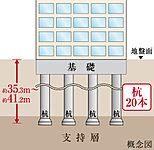 敷地の支持層に、「拡底アースドリル工法」により支持杭を合計20本打ち込んでいます。(一部除く)