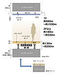 床には床面と床スラブとの間に緩衝空間を設けた二重構造を採用。