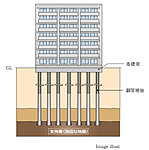 地中深くに支持層がある場合に、強固な杭で建物を支える工法。