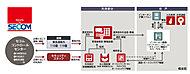 ※サービス提供はセコム株式会社です。ただし住戸内、共用部分の設備及び管理事務室の住宅情報監視盤はセコム社製以外のものとなります。