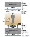 二重構造を採用。メンテナンスや将来のリフォームが容易です。