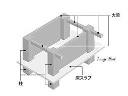 柱と梁の接点が変形しにくく、接合する部分がしっかり固定された「剛」接合になっている構造です。住戸内に壁のない自由な空間を作ることができます。