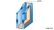 各住戸の開口部のサッシには、2枚のガラスの間に空気層を設けた複層ガラスを採用。1枚ガラスに比べ、断熱性が高まります。