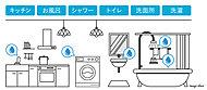 メーターボックス部分に浄活水装置を取り付け、家庭内で使うすべての水を美味しくて安全な水にするシステムです。※1