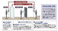 不審者の侵入対策を強化し、来訪者のアプローチ上にオートロックシステムを採用。外部にいる来訪者を住戸内のカラーモニター付インターホンにより音声と映像で確認しオートロックを解錠するセキュリティーシステム。
