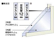 窓は、断熱性・遮音性にすぐれ、結露防止にも役立つ空気層12mmペアガラスの樹脂サッシュとアルミのシングルサッシュを組み合わせた3層構造。