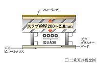 スラブ厚約200~210㎜を確保し、緩衝ゾーンを設けた二重天井構造。下階への音の伝わりを軽減します。※住戸の最下階および水まわり部を除く。