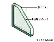 窓ガラスには複層ガラスを採用し、2枚のガラスの間に中空層を設けています。この中空層により断熱効果が高まり、結露防止にも有効です。※各住戸内