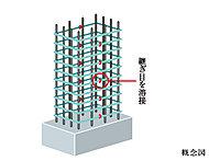 コンクリートの柱の鉄筋(主筋)のまわりを継ぎ目のない溶接閉鎖型の帯筋(一部を除く)としています。
