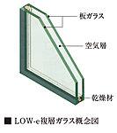 屋内・外の温度変化を伝えにくくするためにサッシのガラス間に空気層を設け室外側ガラスに特殊金属膜をコーティングしました。