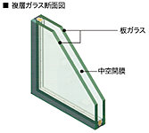窓ガラスには複層ガラスを採用し、2枚のガラスの間に中空間膜を設けています。この中空層により断熱効果が高まり、結露防止にも有効です。