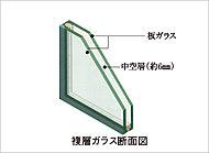 窓ガラスには、2枚のガラス間に中空層を設けた複層ガラスを採用。断熱効果を高めると同時に、結露の発生も抑えます。