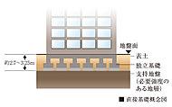 地震に強い建物づくりの基本は、建物を支える基礎を強固に構築することです。