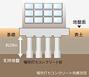 地震に強い建物は、暮らしの安心につながります。クリオ横濱天王町では場所打ちコンクリート杭を採用。大切な資産である住まいを、しっかりと支えます