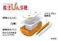 浴槽を断熱材ですっぽり包み、まるで魔法びんのように温かさが持続。省エネ効果に優れた浴槽です。※図はイメージです。実際の色とは異なります。