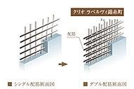 建物の主要な壁はコンクリート内の鉄筋を二重に配するダブル配筋としました。シングル配筋に比べて高い強度を発揮し、建物の耐久性を保ちます。※非構造壁を除く。