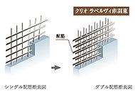 建物の主要な壁はコンクリート内の鉄筋を二重に配するダブル配筋としました。※非構造壁を除く