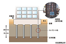杭は場所打ちコンクリート杭(日本建築センター評定工法)により、建設現場でコンクリートを流し込んで杭を造成する「場所打ちコンクリート杭」を使用し、建物全体をしっかり支えます。