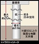 ※杭の先端を支持地盤となる強固な地層まで届かせ、杭全体の摩擦抵抗力と先端の支持力によって建物を支えます。