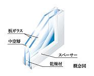 結露の防止と断熱効果を発揮する複層ガラス