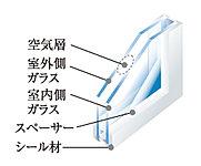 2枚のガラスの間に空気層を設け、断熱性を向上。結露を防ぐだけでなく、冷暖房効率を高め、省エネに貢献します。
