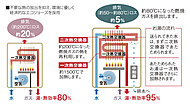 給湯する際の排気熱や潜熱を効果的に再利用することで、熱回収システムを約95%にまで向上。
