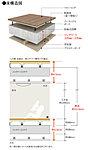 部分床のコンクリートスラブを200mm~230mm確保(最下階を除く)。それにより、断熱性・メンテナンス性が向上、将来のリフォームにも配慮。