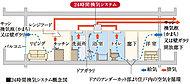 浴室暖房乾燥機に24時間換気の機能を搭載。各居室外壁面の自然給気口を利用し、低風量の空気の流れをつくることで、新鮮な空気の採り入れも同時に行います。