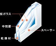室内の快適性を高めるため、高い断熱効果を発揮する複層ガラスを採用。