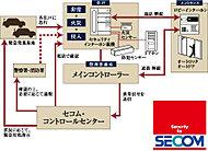セキュリティ業界のリーデングカンパニーであるセコムマンションセキュリティシステムを導入。