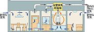 住戸内の壁給気口から新鮮な空気を取り入れ、浴室内の乾燥換気扇を常時運転することで住まい全体の換気を促します。※壁給気口を開放してください。