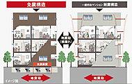 免震構造は、従来の耐震構造に比べて家具の転倒や器物の落下がしにくく、また、避難出口や配管が破損しにくいので二次災害を防ぐ効果もあります。