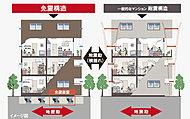 従来の耐震構造に比べて家具の転倒や器物の落下がしにくく、また、避難出口や配管が破損しにくいので二次災害を防ぐ効果もあります。
