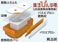 浴槽の周辺を断熱材で囲んだ構造と断熱ふろふたによる断熱効果でずっと温か。しかも追焚きが少なくて省エネ効果もあります。